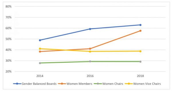 Women's Representation on City Boards 2014-2018