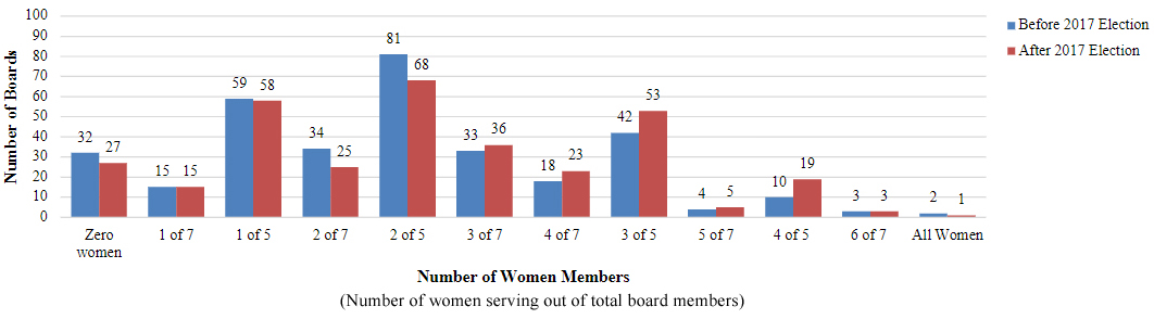 Graph showing women membership on school boards before and after the 2017 school elections