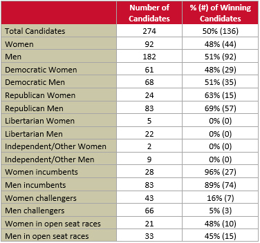 Summary table of candidates and gender in the 2018 Iowa general election