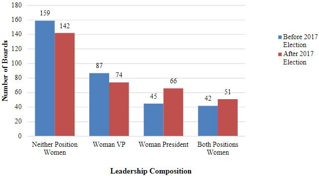 Graph showing women in school board leadership before and after the 2017 school elections