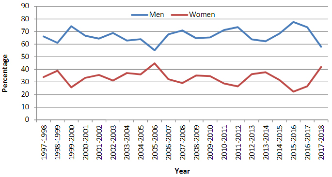 Graph showing gender composition of ISU Student Government Senate, 1997-2018