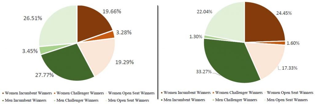 Percent of 2019 Iowa School Board Candidates and Winners by Gender and Status