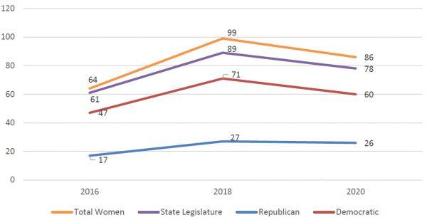 Women candidates in Iowa primaries, 2016-2020