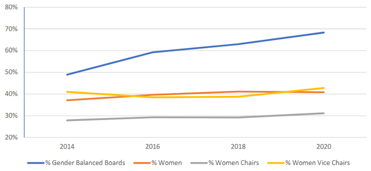 Gender Balance on Municipal Boards and Commissions, 2013-2020