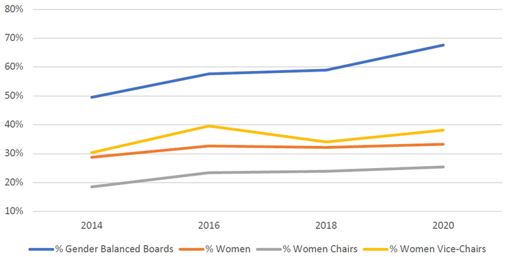 Summary of gender balance on county boards, 2013-2020