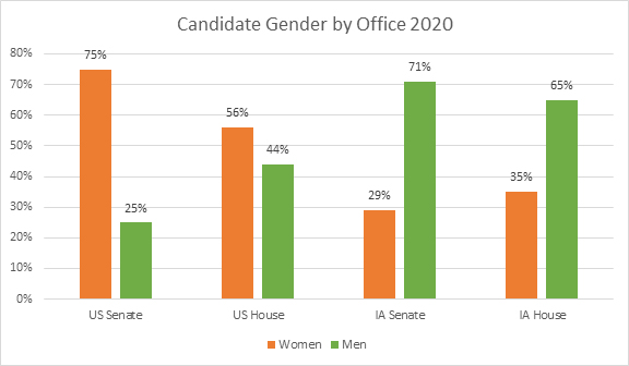 Graph showing candidate gender by office